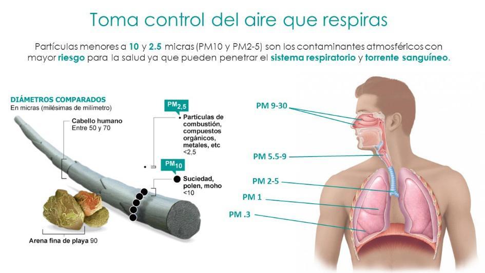 Toma control del aire que respiras
